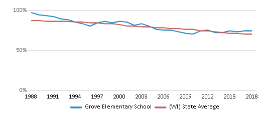 This chart display the percentage of White students in Grove Elementary School and the percentage of White public school students in Wisconsin by year, with the latest 2017-18 school year data.