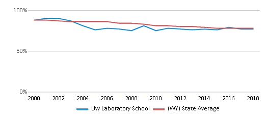 This chart display the percentage of White students in Uw Laboratory School and the percentage of White public school students in Wyoming by year, with the latest 2017-18 school year data.
