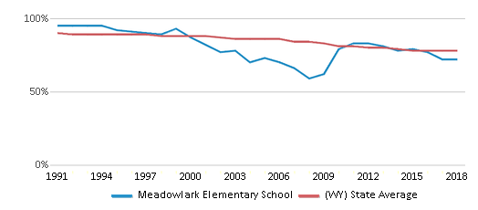 This chart display the percentage of White students in Meadowlark Elementary School and the percentage of White public school students in Wyoming by year, with the latest 2017-18 school year data.