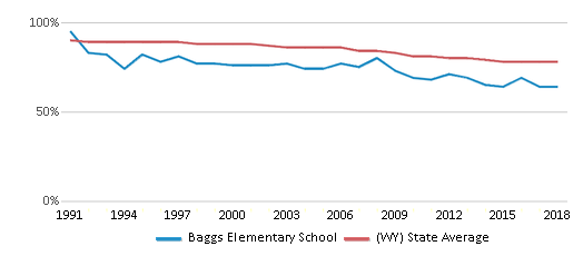 This chart display the percentage of White students in Baggs Elementary School and the percentage of White public school students in Wyoming by year, with the latest 2017-18 school year data.