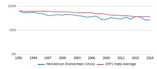 This chart display the percentage of White students in Henderson Elementary School and the percentage of White public school students in Wyoming by year, with the latest 2017-18 school year data.