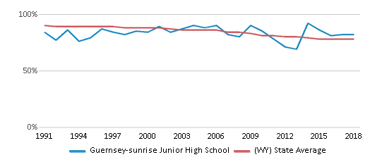 This chart display the percentage of White students in Guernsey-sunrise Junior High School and the percentage of White public school students in Wyoming by year, with the latest 2017-18 school year data.