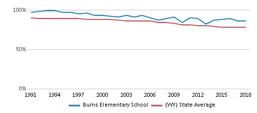 This chart display the percentage of White students in Burns Elementary School and the percentage of White public school students in Wyoming by year, with the latest 2017-18 school year data.