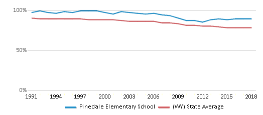 This chart display the percentage of White students in Pinedale Elementary School and the percentage of White public school students in Wyoming by year, with the latest 2017-18 school year data.
