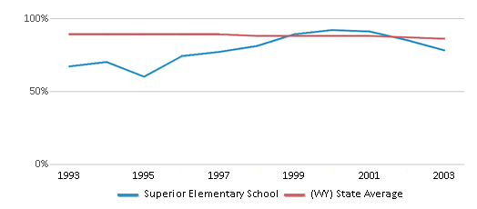 This chart display the percentage of White students in Superior Elementary School and the percentage of White public school students in Wyoming by year, with the latest 2002-03 school year data.