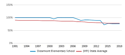 This chart display the percentage of White students in Clearmont Elementary School and the percentage of White public school students in Wyoming by year, with the latest 2017-18 school year data.