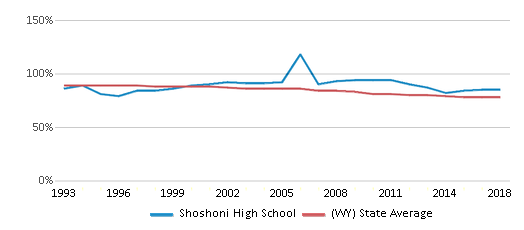 This chart display the percentage of White students in Shoshoni High School and the percentage of White public school students in Wyoming by year, with the latest 2017-18 school year data.