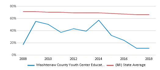 This chart display the percentage of White students in Washtenaw County Youth Center Educational Programs and the percentage of White public school students in Michigan by year, with the latest 2017-18 school year data.