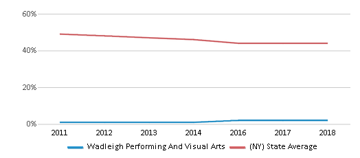 This chart display the percentage of White students in Wadleigh Performing And Visual Arts and the percentage of White public school students in New York by year, with the latest 2017-18 school year data.
