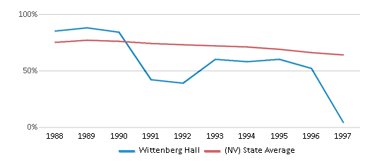This chart display the percentage of White students in Wittenberg Hall and the percentage of White public school students in Nevada by year, with the latest 1996-97 school year data.