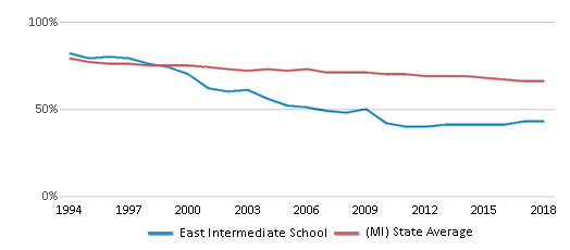 This chart display the percentage of White students in East Intermediate School and the percentage of White public school students in Michigan by year, with the latest 2017-18 school year data.