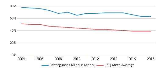 This chart display the percentage of White students in Westglades Middle School and the percentage of White public school students in Florida by year, with the latest 2017-18 school year data.