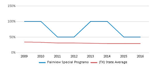 This chart display the percentage of White students in Fairview Special Programs and the percentage of White public school students in Texas by year, with the latest 2015-16 school year data.