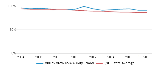 This chart display the percentage of White students in Valley View Community School and the percentage of White public school students in New Hampshire by year, with the latest 2017-18 school year data.