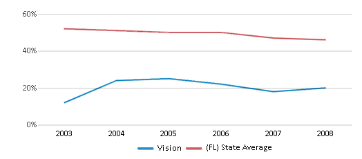 This chart display the percentage of White students in Vision and the percentage of White public school students in Florida by year, with the latest 2007-08 school year data.