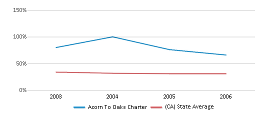 This chart display the percentage of White students in Acorn To Oaks Charter and the percentage of White public school students in California by year, with the latest 2005-06 school year data.