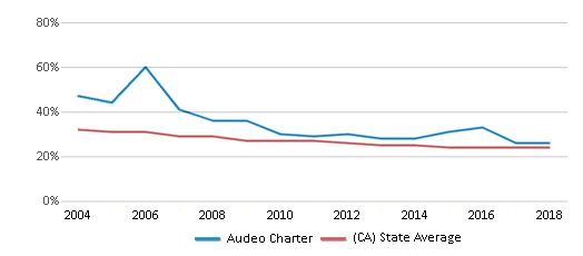 This chart display the percentage of White students in Audeo Charter and the percentage of White public school students in California by year, with the latest 2017-18 school year data.