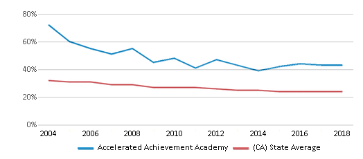 This chart display the percentage of White students in Accelerated Achievement Academy and the percentage of White public school students in California by year, with the latest 2017-18 school year data.