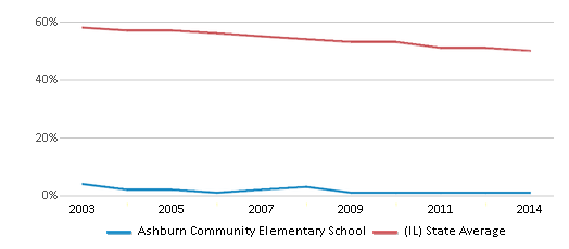 This chart display the percentage of White students in Ashburn Community Elementary School and the percentage of White public school students in Illinois by year, with the latest 2013-14 school year data.
