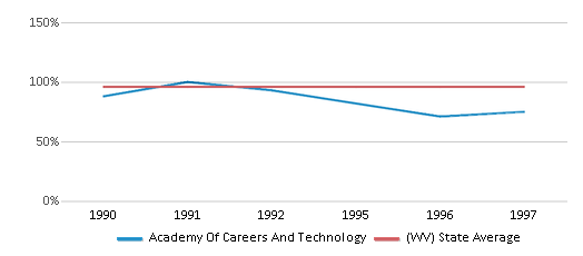 This chart display the percentage of White students in Academy Of Careers And Technology and the percentage of White public school students in West Virginia by year, with the latest 1996-97 school year data.