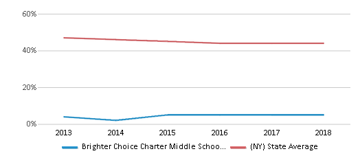 This chart display the percentage of White students in Brighter Choice Charter Middle School For Girls and the percentage of White public school students in New York by year, with the latest 2017-18 school year data.