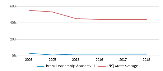 Bronx Leadership Academy Ii Closed 2018 Profile 2020 21 Bronx Ny