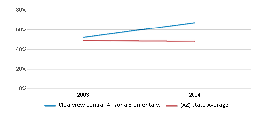 This chart display the percentage of White students in Clearview Central Arizona Elementary School and the percentage of White public school students in Arizona by year, with the latest 2003-04 school year data.