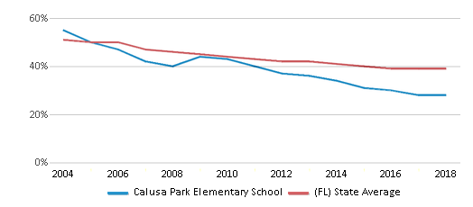 This chart display the percentage of White students in Calusa Park Elementary School and the percentage of White public school students in Florida by year, with the latest 2017-18 school year data.