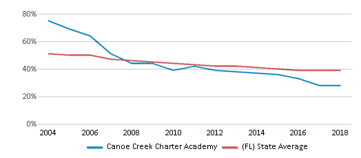 This chart display the percentage of White students in Canoe Creek Charter Academy and the percentage of White public school students in Florida by year, with the latest 2017-18 school year data.