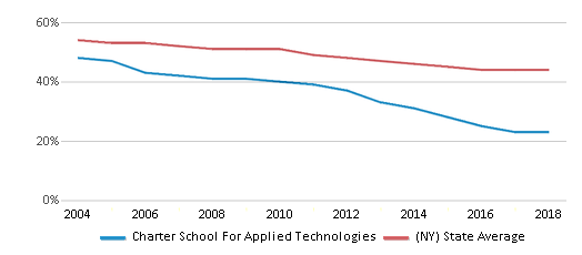 This chart display the percentage of White students in Charter School For Applied Technologies and the percentage of White public school students in New York by year, with the latest 2017-18 school year data.