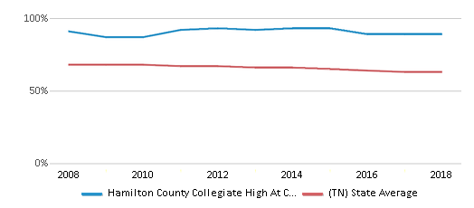 This chart display the percentage of White students in Hamilton County Collegiate High At Chattanooga State and the percentage of White public school students in Tennessee by year, with the latest 2017-18 school year data.