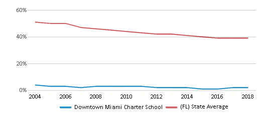 This chart display the percentage of White students in Downtown Miami Charter School and the percentage of White public school students in Florida by year, with the latest 2017-18 school year data.