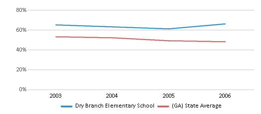 This chart display the percentage of White students in Dry Branch Elementary School and the percentage of White public school students in Georgia by year, with the latest 2005-06 school year data.