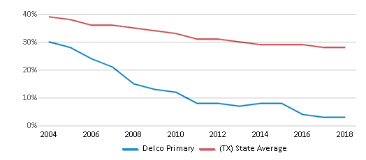 This chart display the percentage of White students in Delco Primary and the percentage of White public school students in Texas by year, with the latest 2017-18 school year data.