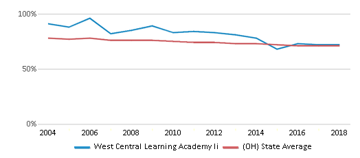 This chart display the percentage of White students in West Central Learning Academy Ii and the percentage of White public school students in Ohio by year, with the latest 2017-18 school year data.