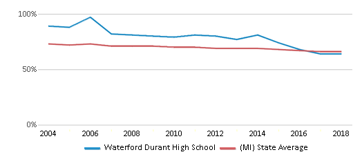 This chart display the percentage of White students in Waterford Durant High School and the percentage of White public school students in Michigan by year, with the latest 2017-18 school year data.