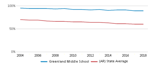 This chart display the percentage of White students in Greenland Middle School and the percentage of White public school students in Arkansas by year, with the latest 2017-18 school year data.
