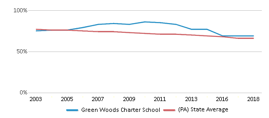 This chart display the percentage of White students in Green Woods Charter School and the percentage of White public school students in Pennsylvania by year, with the latest 2017-18 school year data.