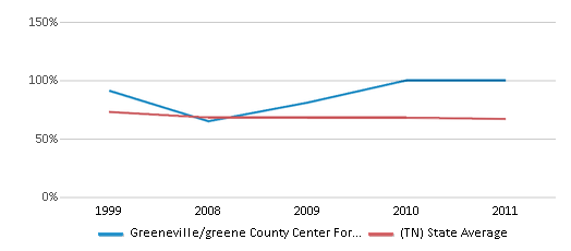 This chart display the percentage of White students in Greeneville/greene County Center For Technology and the percentage of White public school students in Tennessee by year, with the latest 2010-11 school year data.