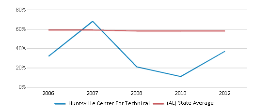 This chart display the percentage of White students in Huntsville Center For Technical and the percentage of White public school students in Alabama by year, with the latest 2011-12 school year data.