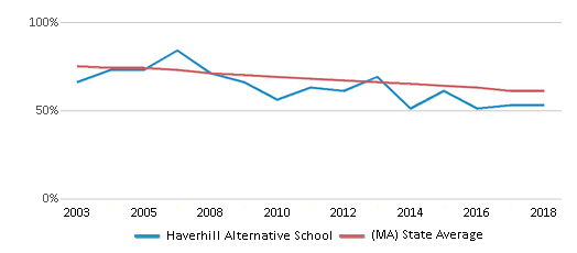 This chart display the percentage of White students in Haverhill Alternative School and the percentage of White public school students in Massachusetts by year, with the latest 2017-18 school year data.