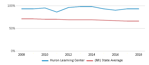 This chart display the percentage of White students in Huron Learning Center and the percentage of White public school students in Michigan by year, with the latest 2017-18 school year data.