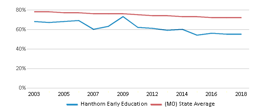 This chart display the percentage of White students in Hanthorn Early Education and the percentage of White public school students in Missouri by year, with the latest 2017-18 school year data.