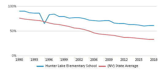 This chart display the percentage of White students in Hunter Lake Elementary School and the percentage of White public school students in Nevada by year, with the latest 2017-18 school year data.