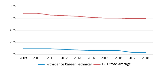 This chart display the percentage of White students in Providence Career Technical and the percentage of White public school students in Rhode Island by year, with the latest 2017-18 school year data.