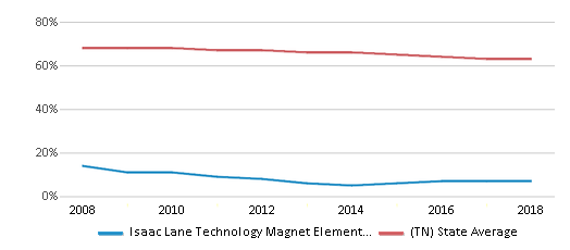 This chart display the percentage of White students in Isaac Lane Technology Magnet Elementary School and the percentage of White public school students in Tennessee by year, with the latest 2017-18 school year data.