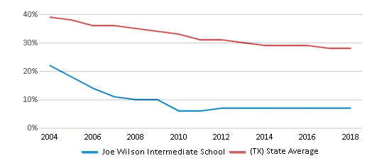 This chart display the percentage of White students in Joe Wilson Intermediate School and the percentage of White public school students in Texas by year, with the latest 2017-18 school year data.
