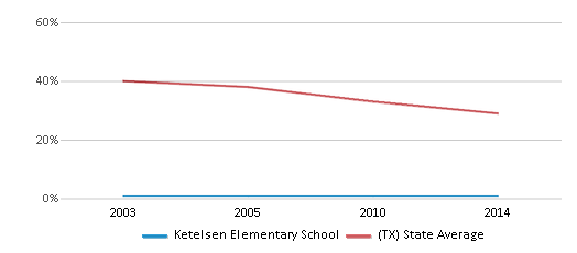 This chart display the percentage of White students in Ketelsen Elementary School and the percentage of White public school students in Texas by year, with the latest 2013-14 school year data.