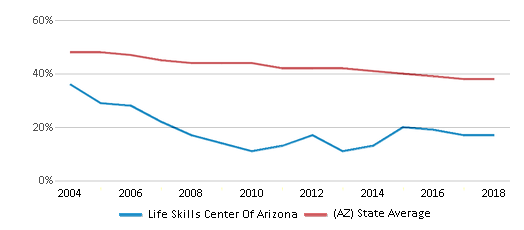 This chart display the percentage of White students in Life Skills Center Of Arizona and the percentage of White public school students in Arizona by year, with the latest 2017-18 school year data.