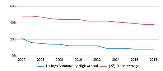 This chart display the percentage of White students in La Joya Community High School and the percentage of White public school students in Arizona by year, with the latest 2017-18 school year data.